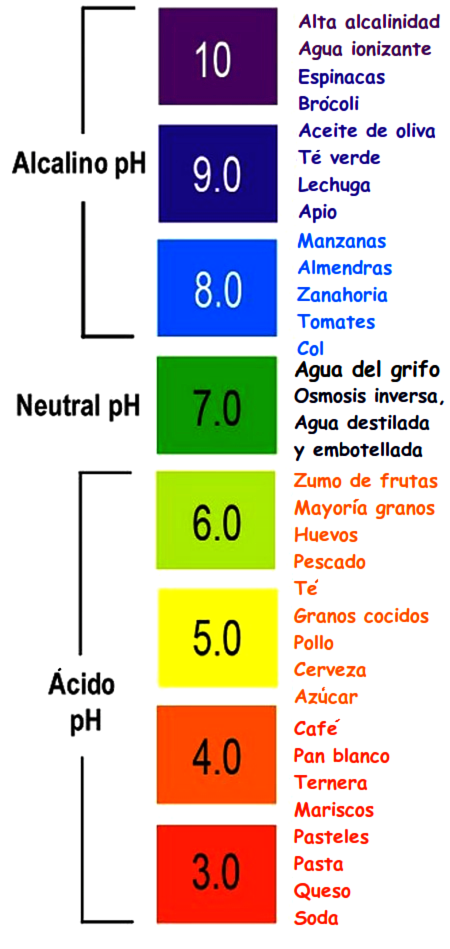 Ph normal del jugo de limon