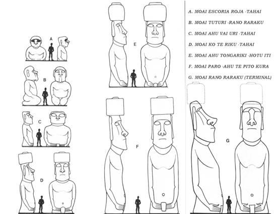 cabezas de los Moái de Isla de Pascua tienen cuerpo y brazo