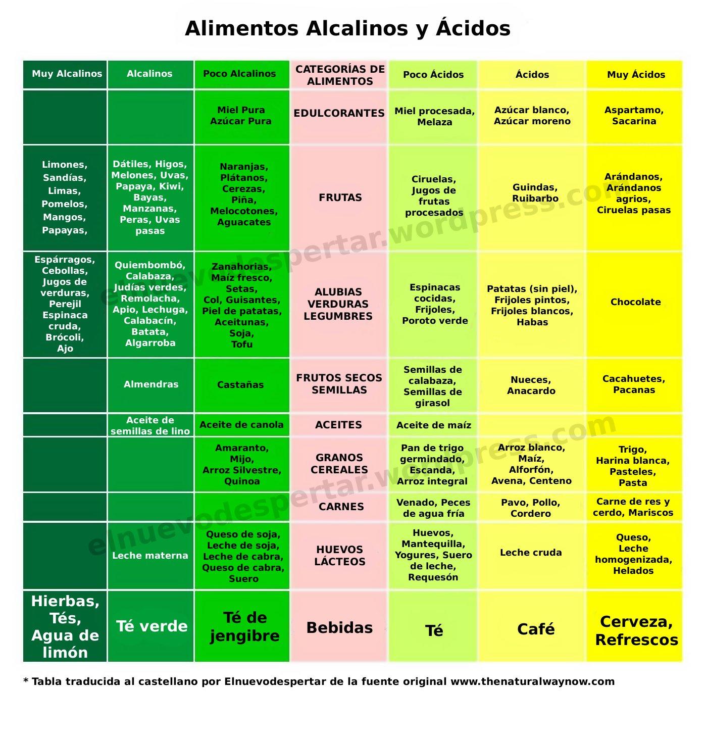 Acidosis cr nica un precursor del c ncer el nuevo despertar the new awakening - Tabla de alimentos alcalinos y acidos ...